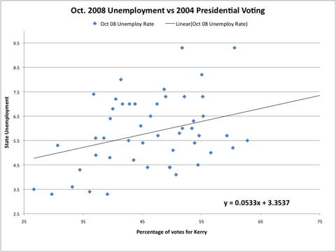 October 2008 Unemployment vs. 2004 Presidential